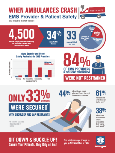 NHTSA OEMS Ambulance Crash Infographic 2015-09